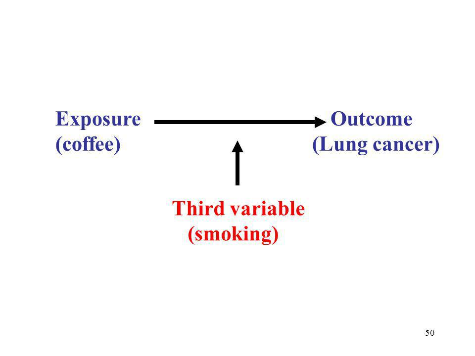 50 Exposure Outcome (coffee) (Lung cancer) Third variable (smoking)