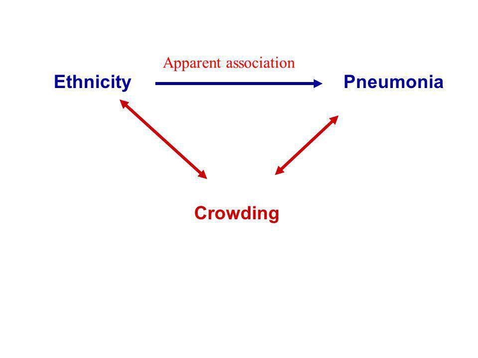 Ethnicity Pneumonia Crowding Apparent association