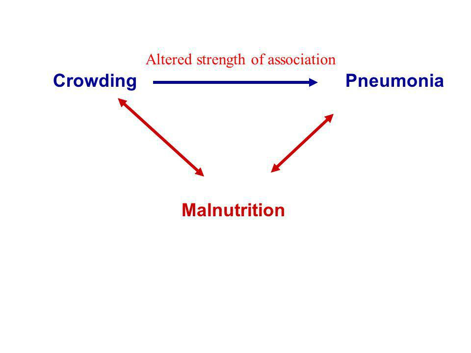 Crowding Pneumonia Malnutrition Altered strength of association