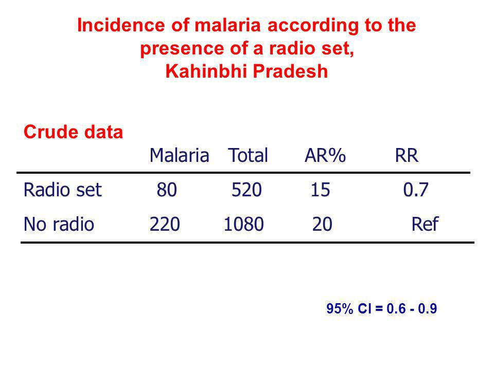 Incidence of malaria according to the presence of a radio set, Kahinbhi Pradesh Crude data Malaria Total AR% RR Radio set 80 520 15 0.7 No radio 220 1