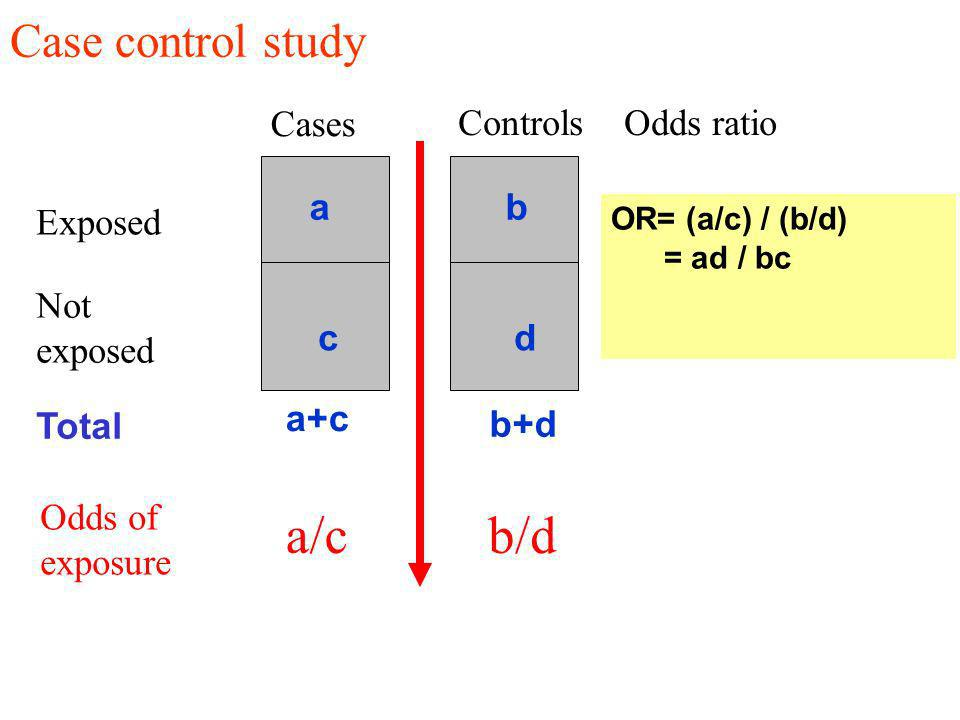 Exposed Not exposed Cases Controls Odds ratio Case control study a b c d Total a+c OR= (a/c) / (b/d) = ad / bc a/cb/d Odds of exposure b+d