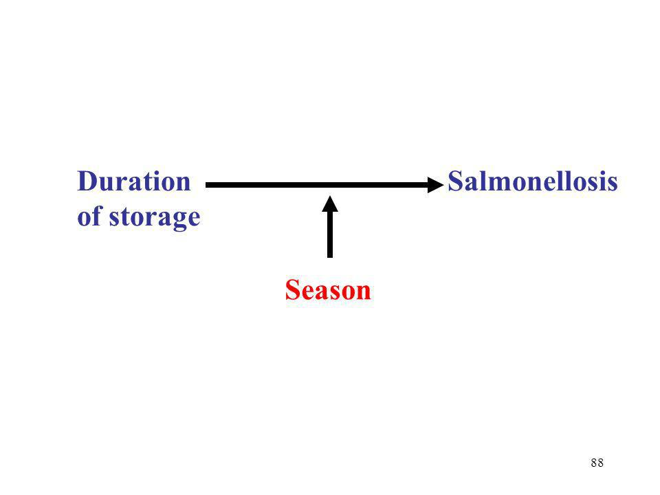 88 Duration Salmonellosis of storage Season