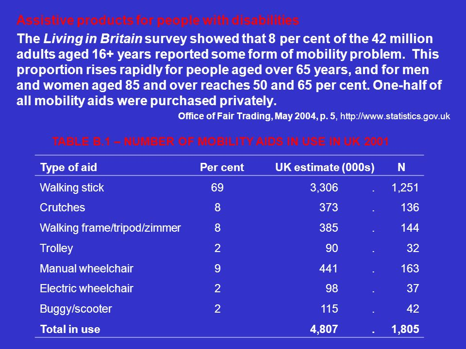 Assistive products for people with disabilities The Living in Britain survey showed that 8 per cent of the 42 million adults aged 16+ years reported some form of mobility problem.