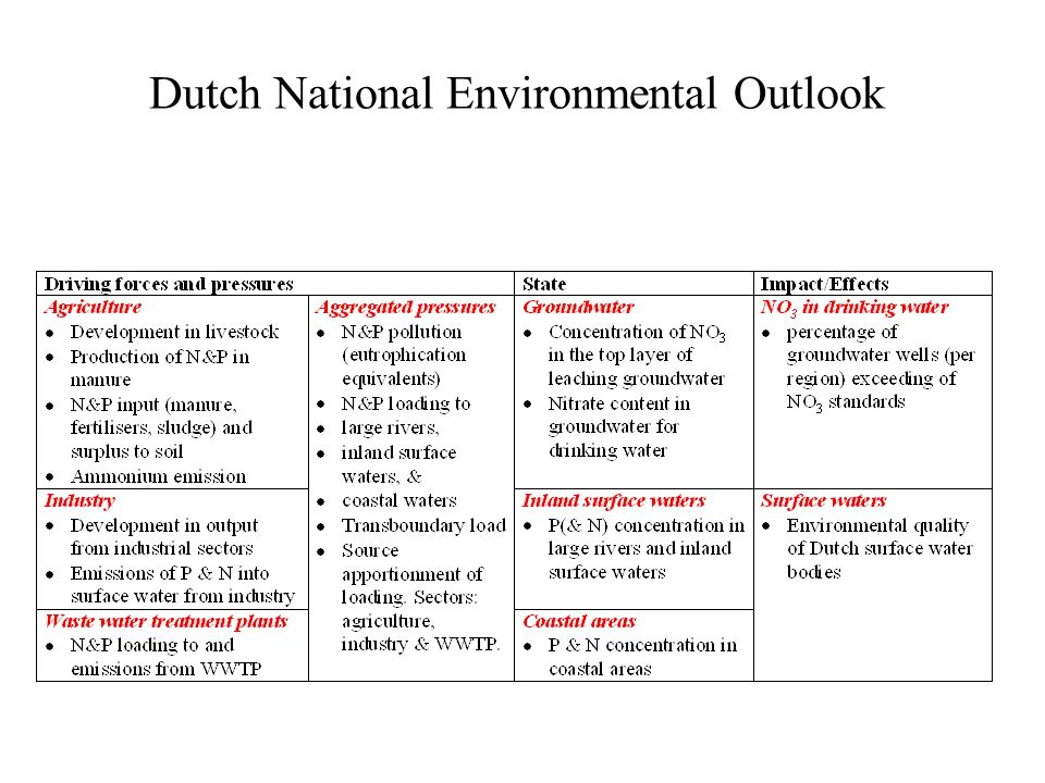 Dutch National Environmental Outlook