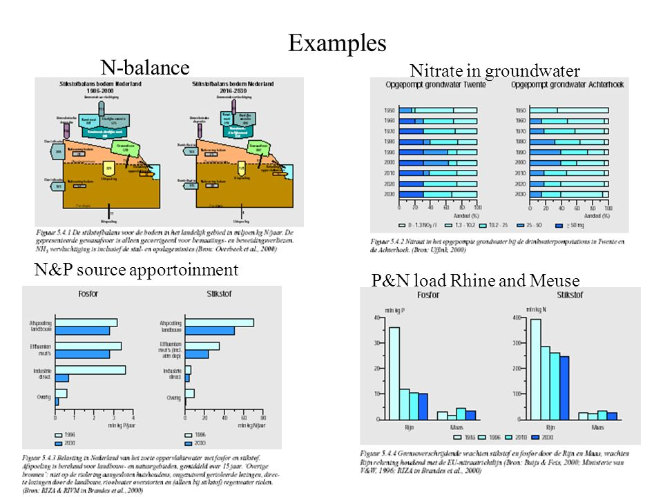 Examples N-balance N&P source apportoinment Nitrate in groundwater P&N load Rhine and Meuse