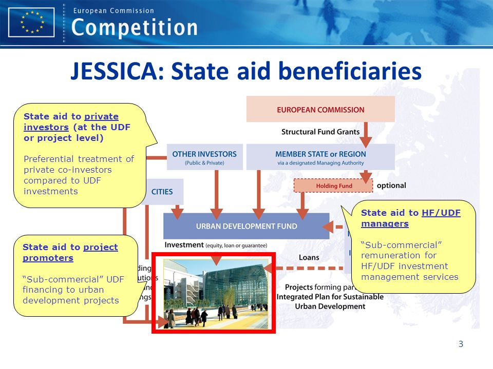 3 JESSICA: State aid beneficiaries State aid to project promoters Sub-commercial UDF financing to urban development projects State aid to HF/UDF managers Sub-commercial remuneration for HF/UDF investment management services State aid to private investors (at the UDF or project level) Preferential treatment of private co-investors compared to UDF investments