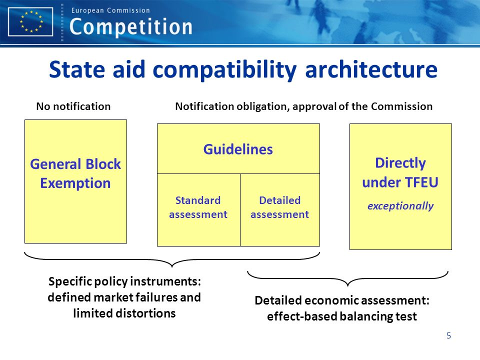 5 State aid compatibility architecture General Block Exemption Standard assessment Detailed assessment Guidelines Directly under TFEU exceptionally Specific policy instruments: defined market failures and limited distortions Detailed economic assessment: effect-based balancing test No notificationNotification obligation, approval of the Commission