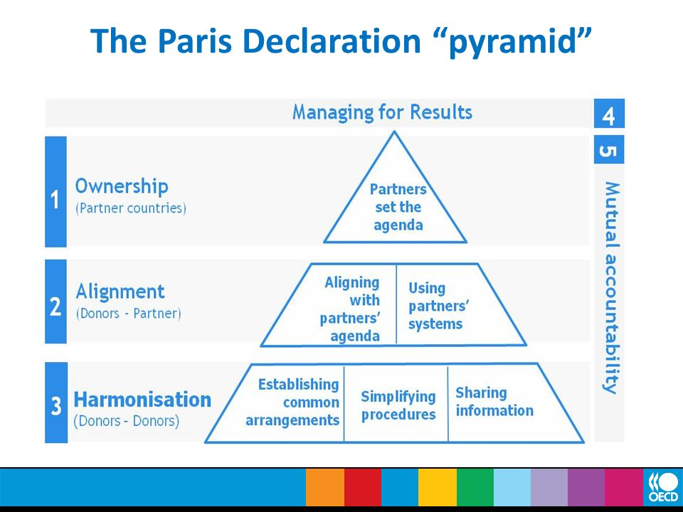 The Paris Declaration pyramid 56 Action-Oriented Commitments