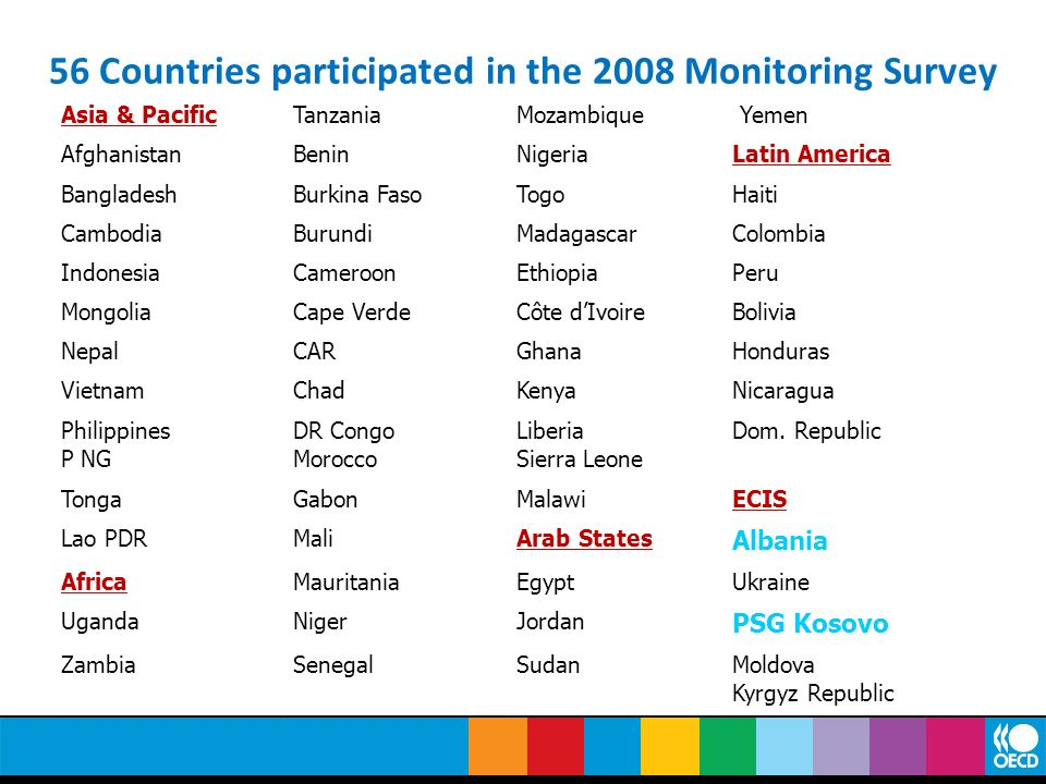 56 Countries participated in the 2008 Monitoring Survey Asia & PacificTanzaniaMozambique Yemen AfghanistanBeninNigeriaLatin America BangladeshBurkina