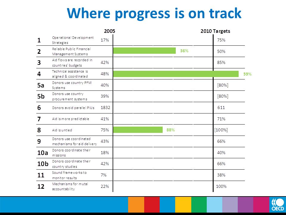 Where progress is on track 36% 59% 88%