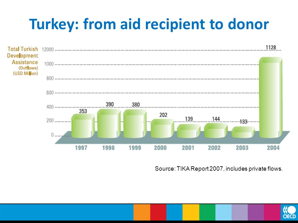 Turkey: from aid recipient to donor Source: TIKA Report 2007, includes private flows.