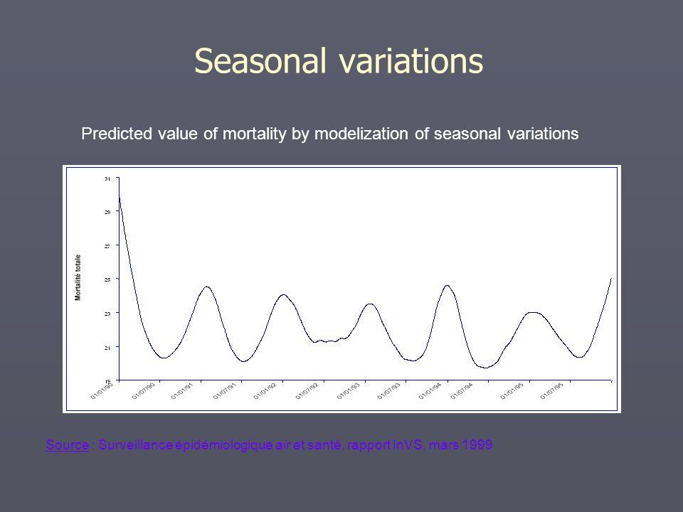 Seasonal variations Predicted value of mortality by modelization of seasonal variations Source : Surveillance épidémiologique air et santé, rapport InVS, mars 1999
