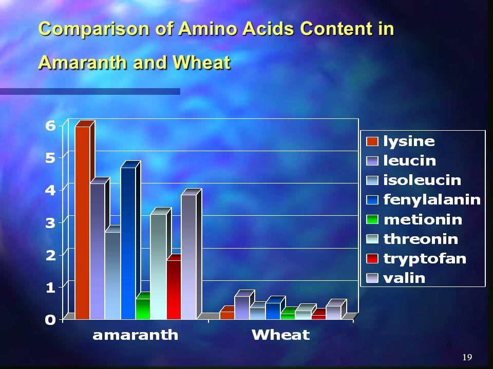 6 19 Comparison of Amino Acids Content in Amaranth and Wheat