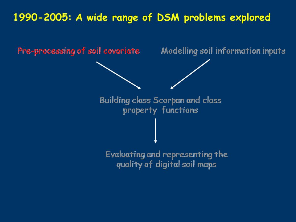 : A wide range of DSM problems explored Pre-processing of soil covariateModelling soil information inputs Building class Scorpan and class property functions Evaluating and representing the quality of digital soil maps Pre-processing of soil covariateModelling soil information inputs Building class Scorpan and class property functions Evaluating and representing the quality of digital soil maps
