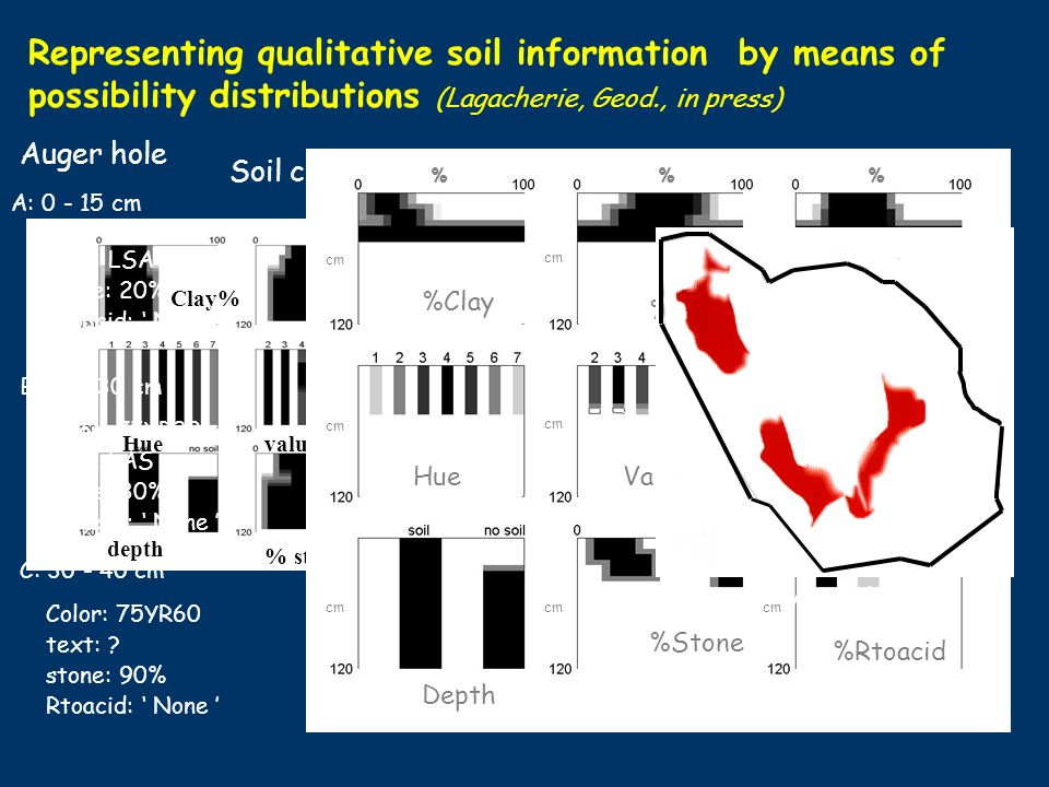 Representing qualitative soil information by means of possibility distributions (Lagacherie, Geod., in press) Clay%silt%sand% Huevaluechroma depth % stone react2acid Soil class Auger hole A: cm Color: 75YR32 text: LSA stone: 20% Rtoacid: None B: cm Color: 75YR32 text: LAS stone: 30% Rtoacid: None C: cm Color: 75YR60 text: .