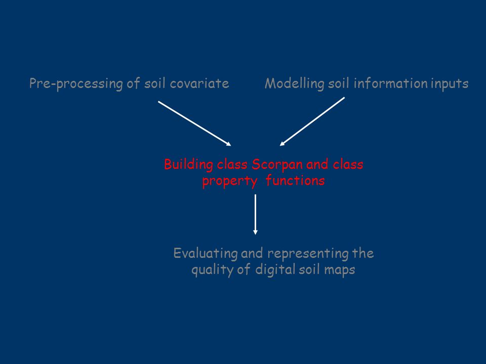 Pre-processing of soil covariateModelling soil information inputs Building class Scorpan and class property functions Evaluating and representing the quality of digital soil maps