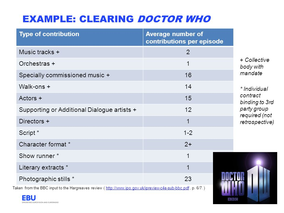 EXAMPLE: CLEARING DOCTOR WHO Type of contributionAverage number of contributions per episode Music tracks +2 Orchestras +1 Specially commissioned musi