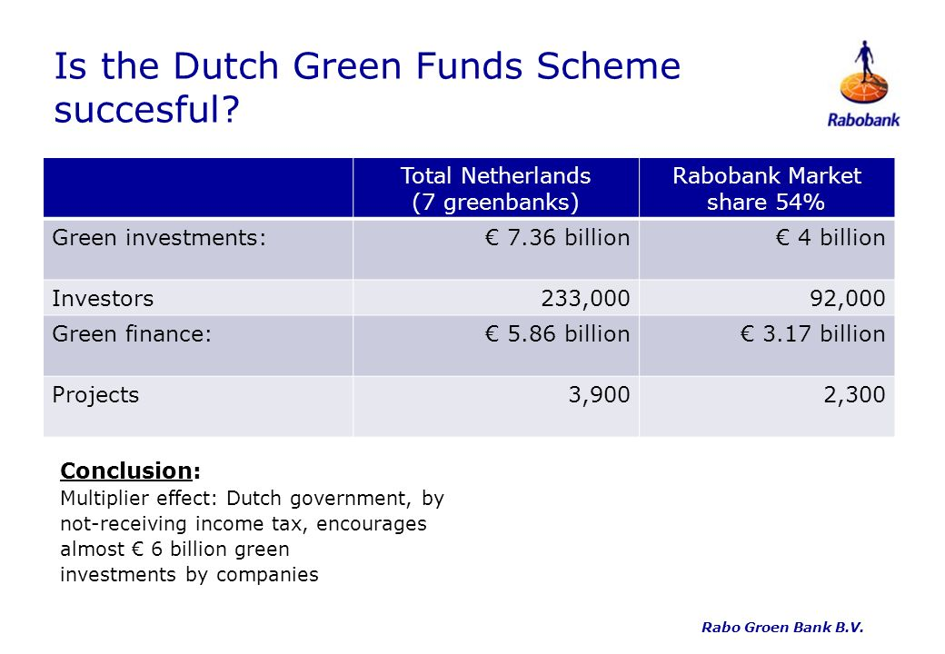 Is the Dutch Green Funds Scheme succesful.