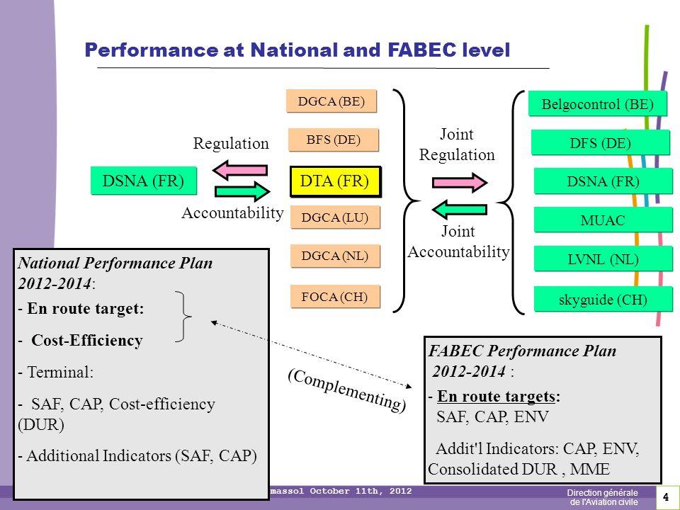4 4 Direction générale de l Aviation civile Single European Sky Conference – Limassol October 11th, 2012 DGCA (BE) BFS (DE) DTA (FR) DGCA (LU) DGCA (NL) FOCA (CH) Belgocontrol (BE) DFS (DE) DSNA (FR) MUAC LVNL (NL) skyguide (CH) DSNA (FR) Regulation Accountability Joint Accountability Joint Regulation National Performance Plan 2012-2014: - En route target: - Cost-Efficiency - Terminal: - SAF, CAP, Cost-efficiency (DUR) - Additional Indicators (SAF, CAP) FABEC Performance Plan 2012-2014 : - En route targets: SAF, CAP, ENV Addit l Indicators: CAP, ENV, Consolidated DUR, MME (Complementing) Performance at National and FABEC level