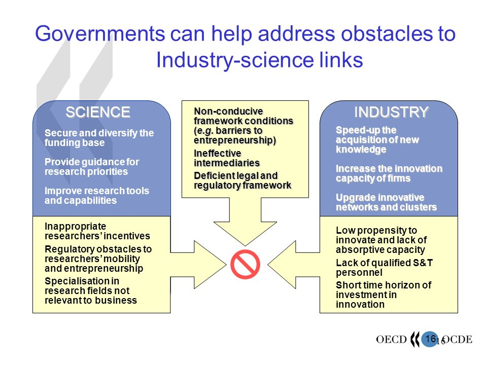 16 SCIENCE NDUSTRY INDUSTRY Non-conducive framework conditions (e.g. barriers to entrepreneurship) Ineffective intermediaries Deficient legal and regu