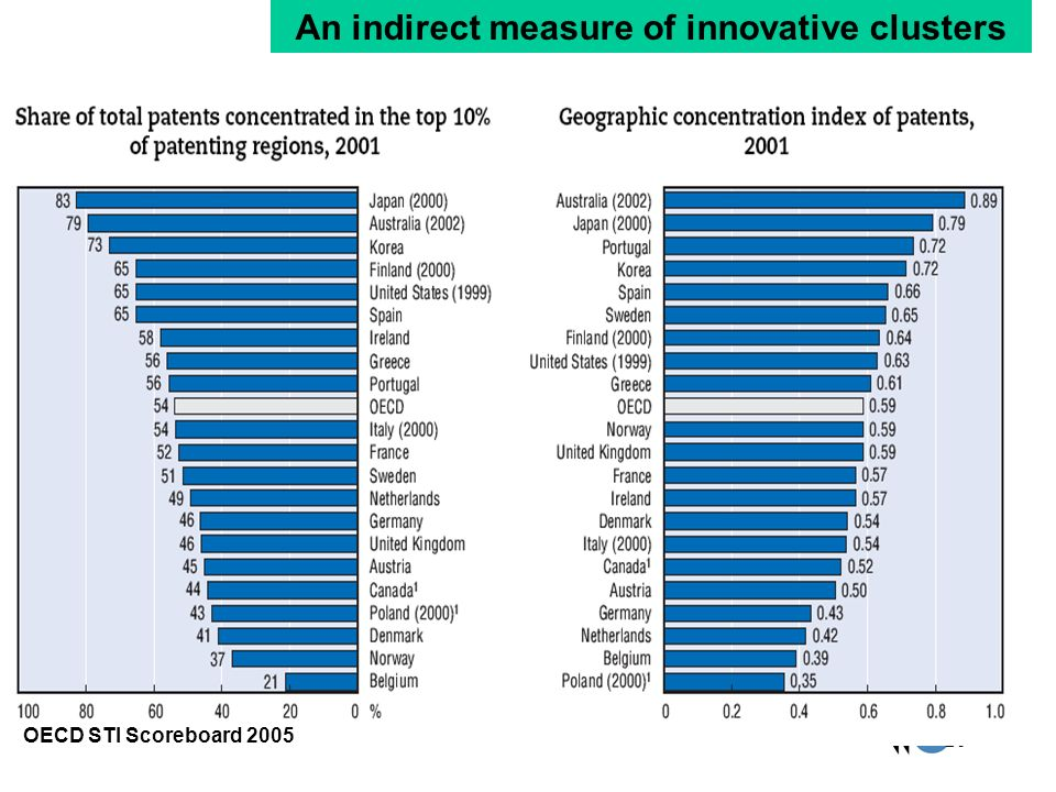 26 OECD STI Scoreboard 2005 An indirect measure of innovative clusters