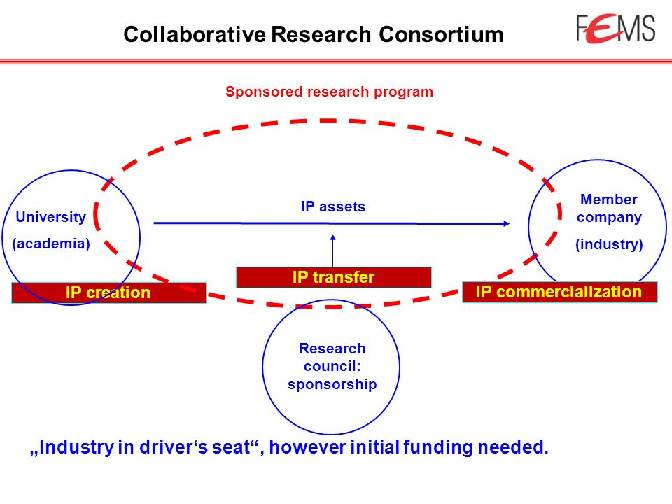IP creation University (academia) Member company (industry) Research council: sponsorship Sponsored research program IP assets IP transfer IP commerci