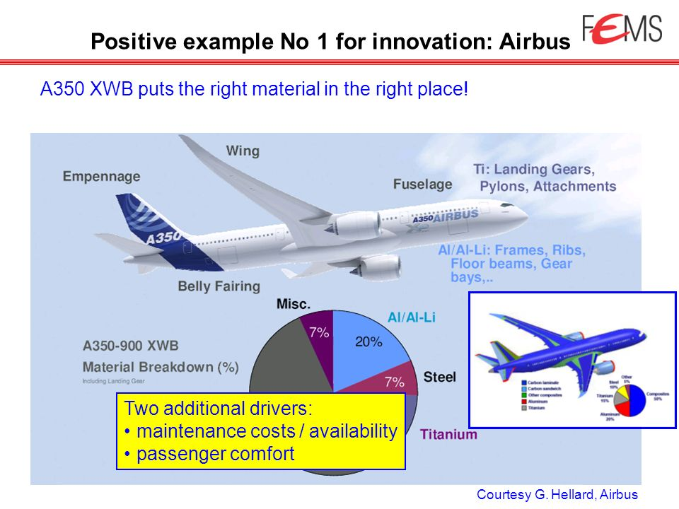 Positive example No 1 for innovation: Airbus A350 XWB puts the right material in the right place! Courtesy G. Hellard, Airbus Two additional drivers: