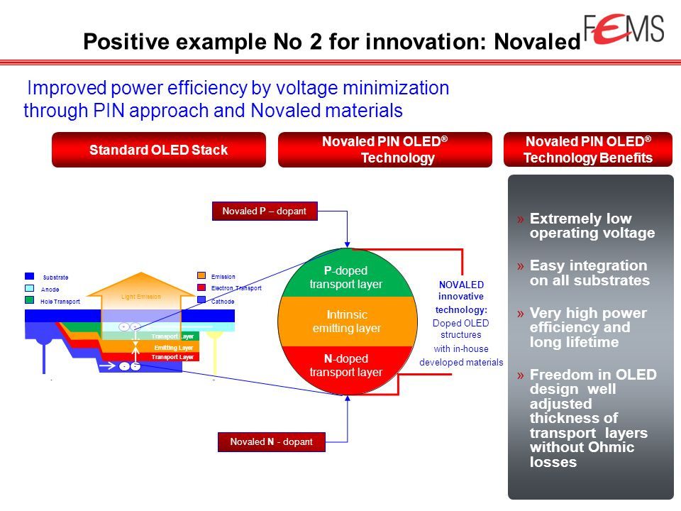 Positive example No 2 for innovation: Novaled Improved power efficiency by voltage minimization through PIN approach and Novaled materials + Transport