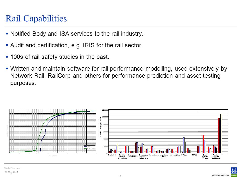 Study Overview 06 May 2011 3 Rail Capabilities Notified Body and ISA services to the rail industry. Audit and certification, e.g. IRIS for the rail se