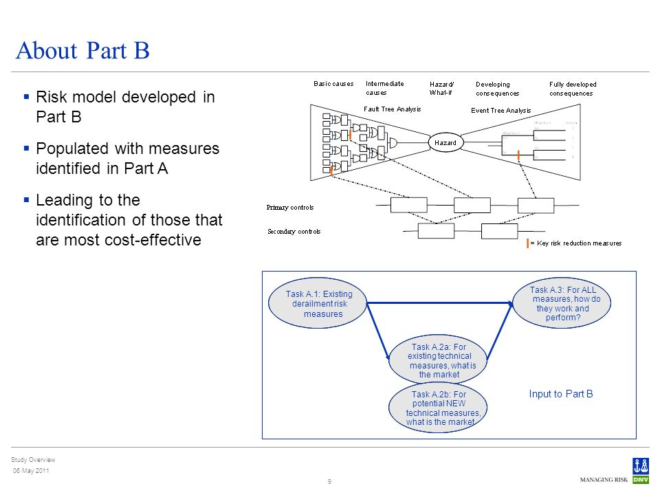 Study Overview 06 May 2011 9 About Part B Risk model developed in Part B Populated with measures identified in Part A Leading to the identification of those that are most cost-effective Task A.1: Existing derailment risk measures Task A.2a: For existing technical measures, what is the market Task A.3: For ALL measures, how do they work and perform.