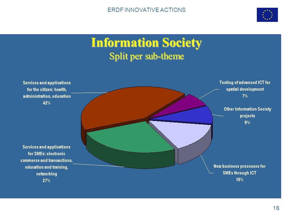ERDF INNOVATIVE ACTIONS 16 Information Society Split per sub-theme