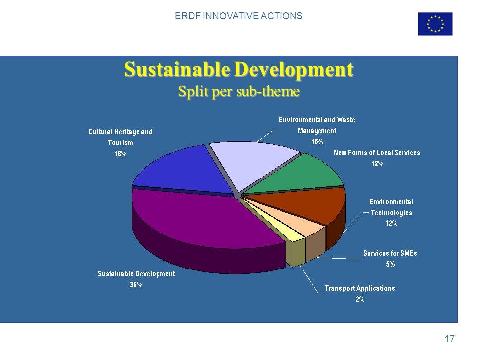 ERDF INNOVATIVE ACTIONS 17 Sustainable Development Split per sub-theme