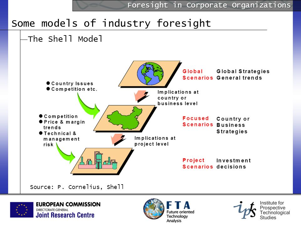 Foresight in Corporate Organizations The Shell Model Some models of industry foresight Source: P. Cornelius, Shell