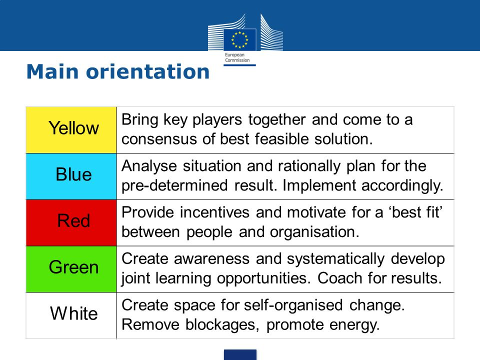 Main orientation Yellow Bring key players together and come to a consensus of best feasible solution. Blue Analyse situation and rationally plan for t