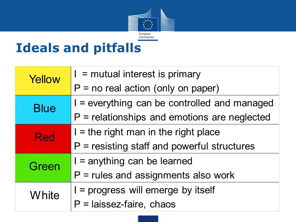 Ideals and pitfalls Yellow I = mutual interest is primary P = no real action (only on paper) Blue I = everything can be controlled and managed P = rel