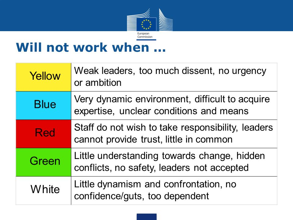 Will not work when... Yellow Weak leaders, too much dissent, no urgency or ambition Blue Very dynamic environment, difficult to acquire expertise, unc