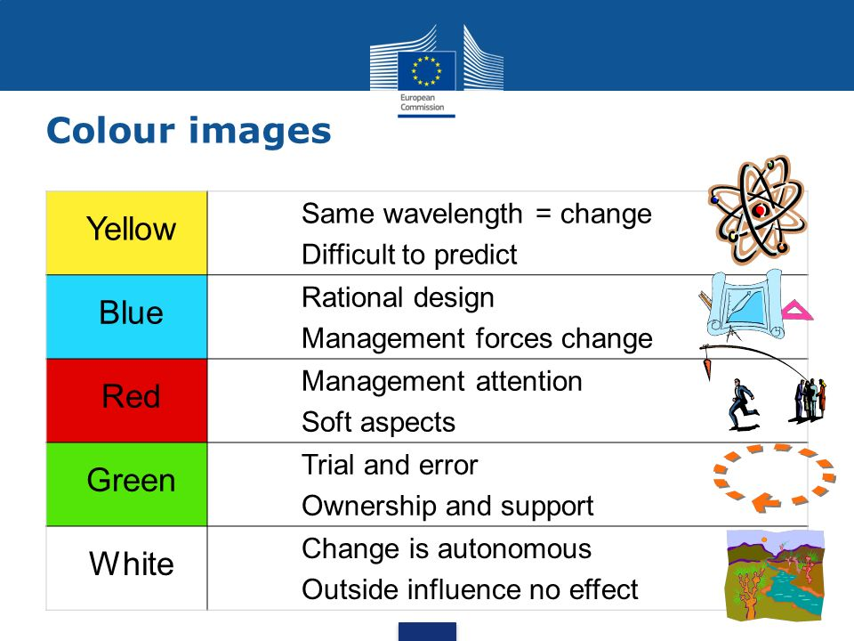 Colour images Yellow Same wavelength = change Difficult to predict Blue Rational design Management forces change Red Management attention Soft aspects