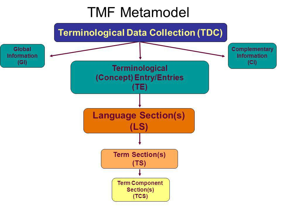 TMF Metamodel Global Information (GI) Complementary Information (CI) Term Section(s) (TS) Term Component Section(s) (TCS) Language Section(s) (LS) Ter