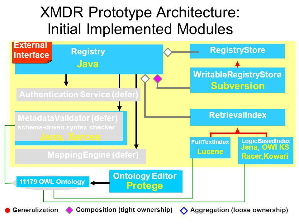 Ontology Editor Protege 11179 OWL Ontology XMDR Prototype Architecture: Initial Implemented Modules MetadataValidator (defer) schema-driven syntax che