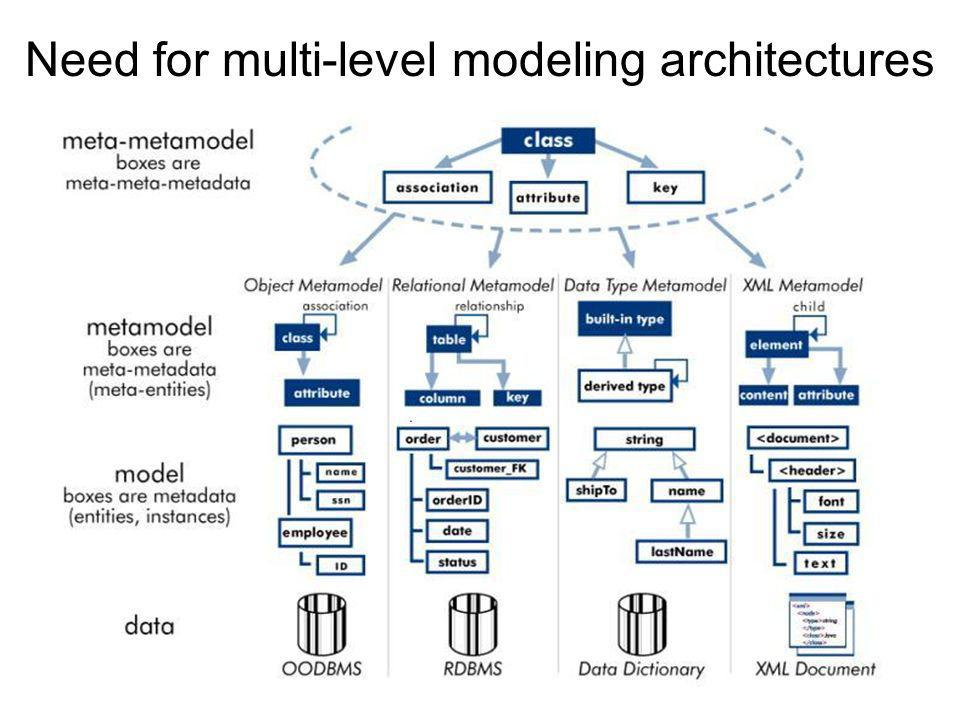 Need for multi-level modeling architectures