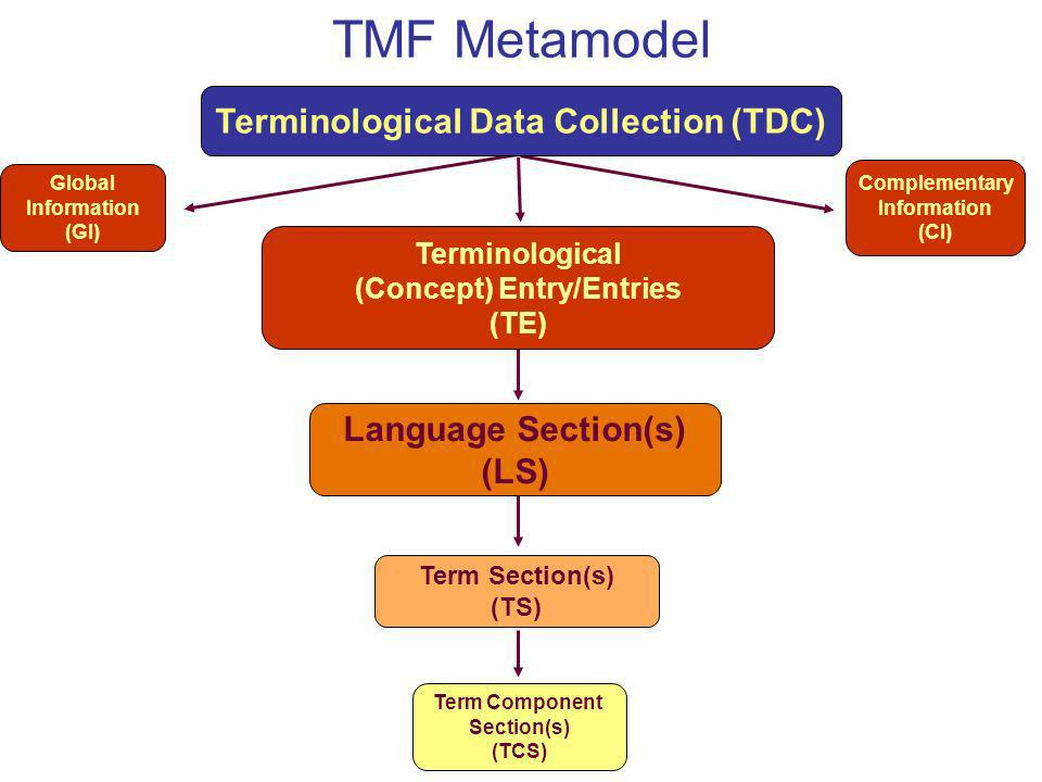 Global Information (GI) Complementary Information (CI) Term Section(s) (TS) TMF Metamodel Term Component Section(s) (TCS) Language Section(s) (LS) Ter