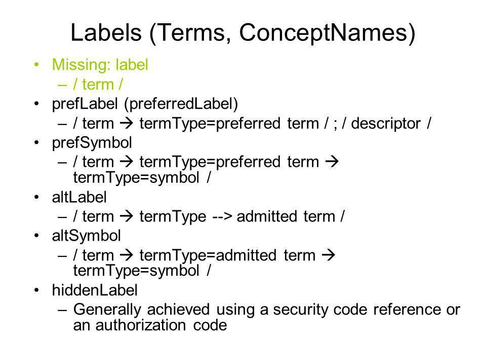 Labels (Terms, ConceptNames) Missing: label –/ term / prefLabel (preferredLabel) –/ term termType=preferred term / ; / descriptor / prefSymbol –/ term