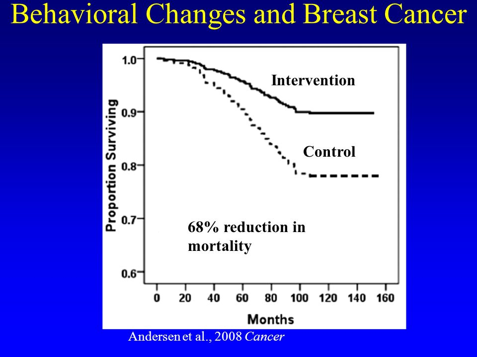 Andersen et al., 2008 Cancer Behavioral Changes and Breast Cancer Intervention Control 68% reduction in mortality