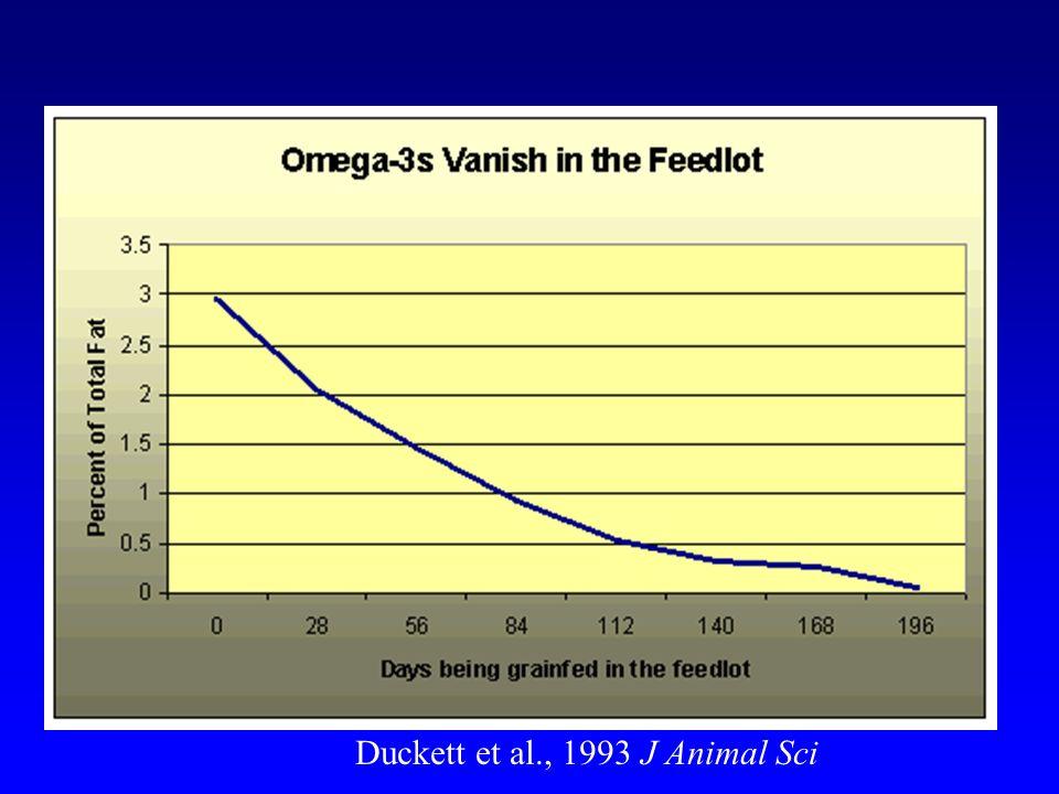 Duckett et al., 1993 J Animal Sci