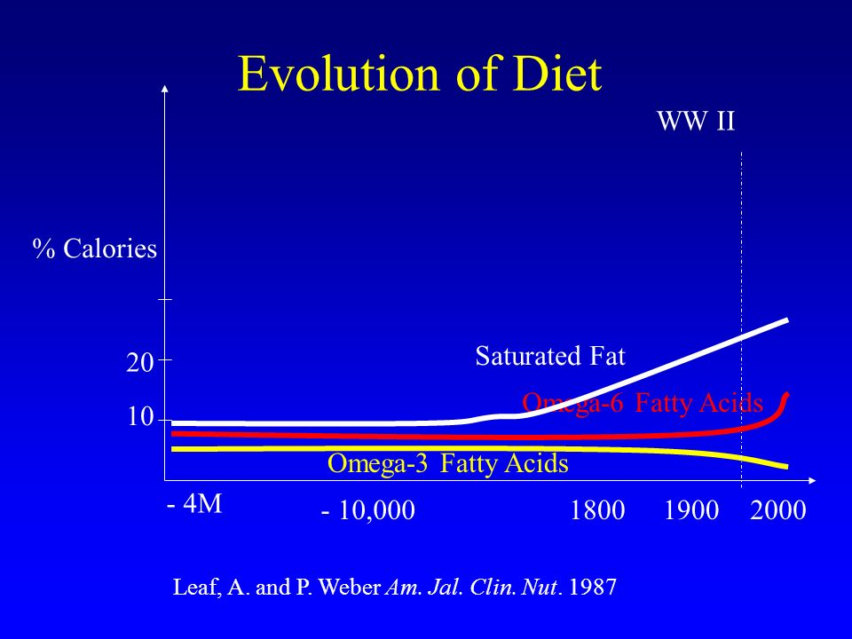 Saturated Fat Omega-6 Fatty Acids Omega-3 Fatty Acids % Calories 10 20 - 4M - 10,000180019002000 WW II Leaf, A. and P. Weber Am. Jal. Clin. Nut. 1987