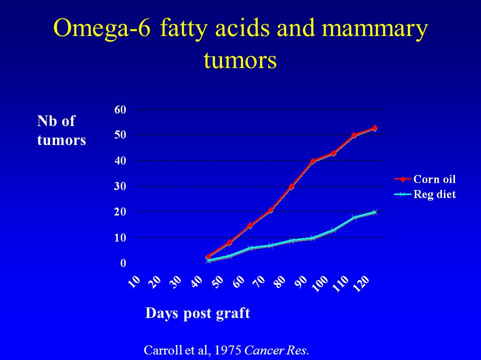 Omega-6 fatty acids and mammary tumors Carroll et al, 1975 Cancer Res. Days post graft Nb of tumors