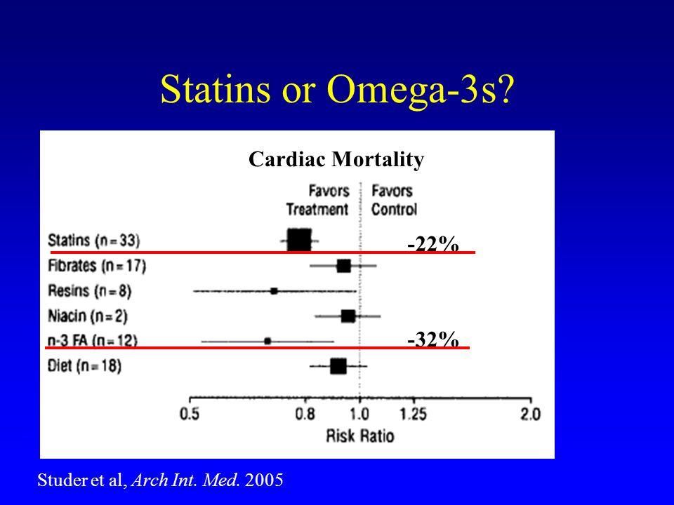 Statins or Omega-3s? -22% -32% Cardiac Mortality Studer et al, Arch Int. Med. 2005