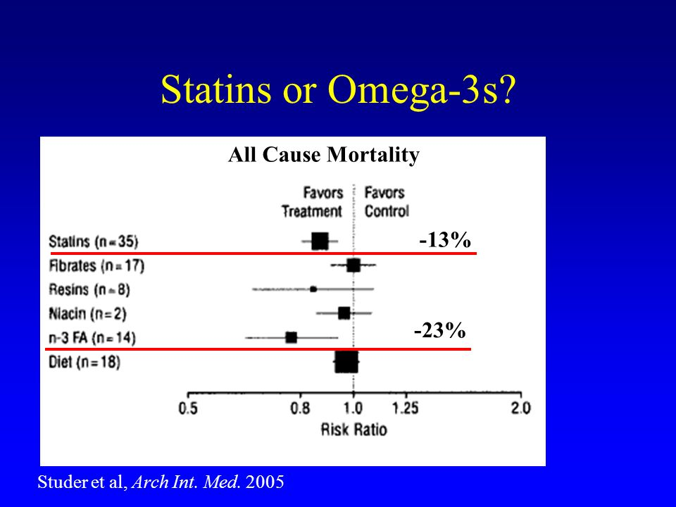 Statins or Omega-3s? -13% -23% All Cause Mortality Studer et al, Arch Int. Med. 2005