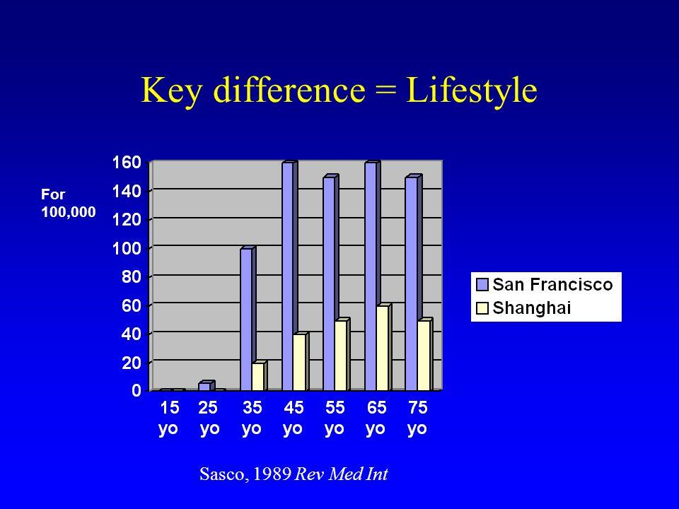 Key difference = Lifestyle For 100,000 Sasco, 1989 Rev Med Int