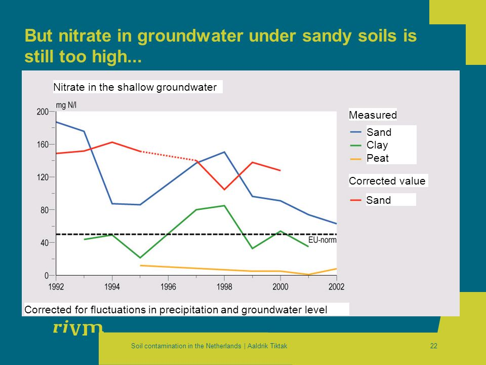 Soil contamination in the Netherlands | Aaldrik Tiktak22 But nitrate in groundwater under sandy soils is still too high... Measured Corrected value Co